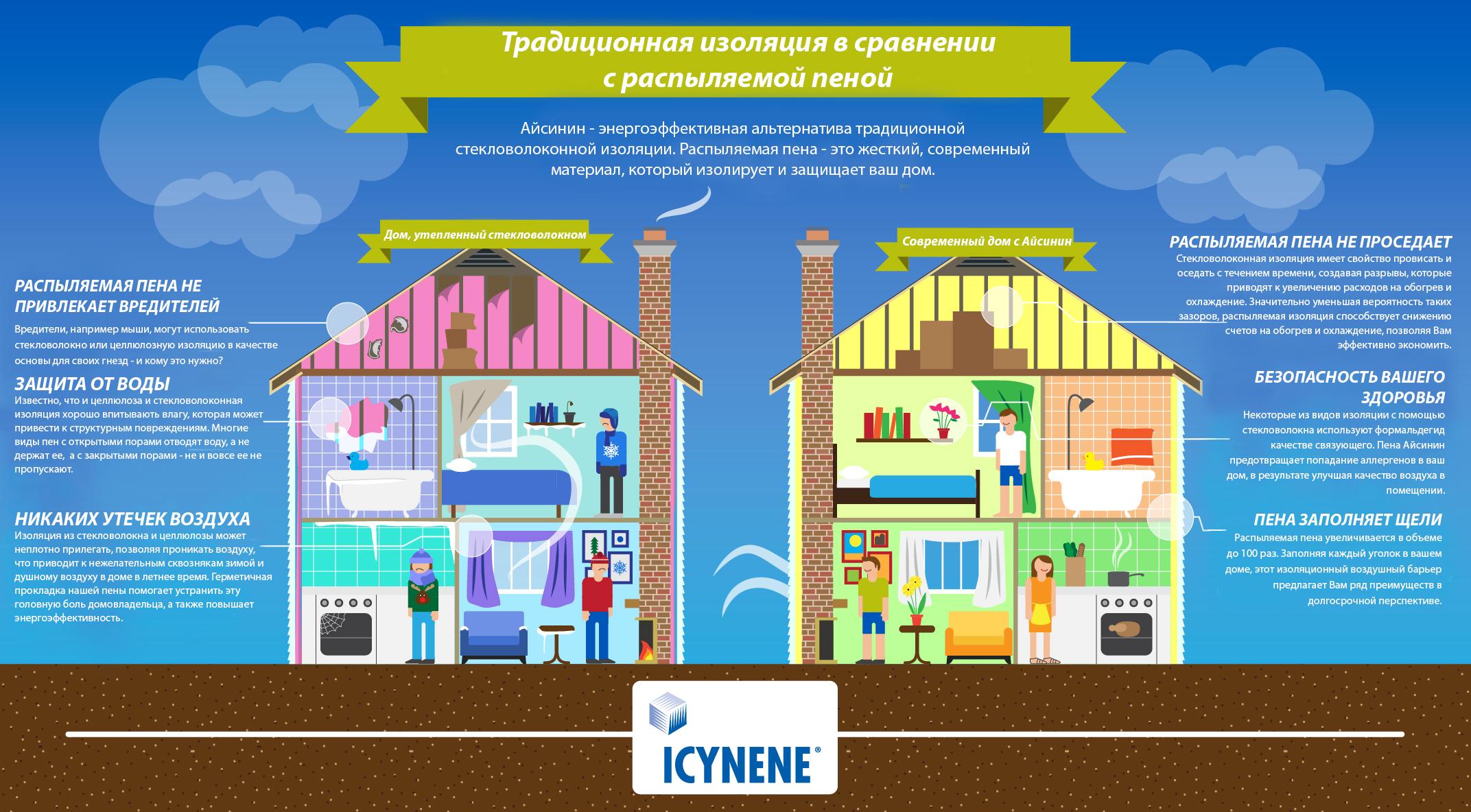 icynene-infographic_rus